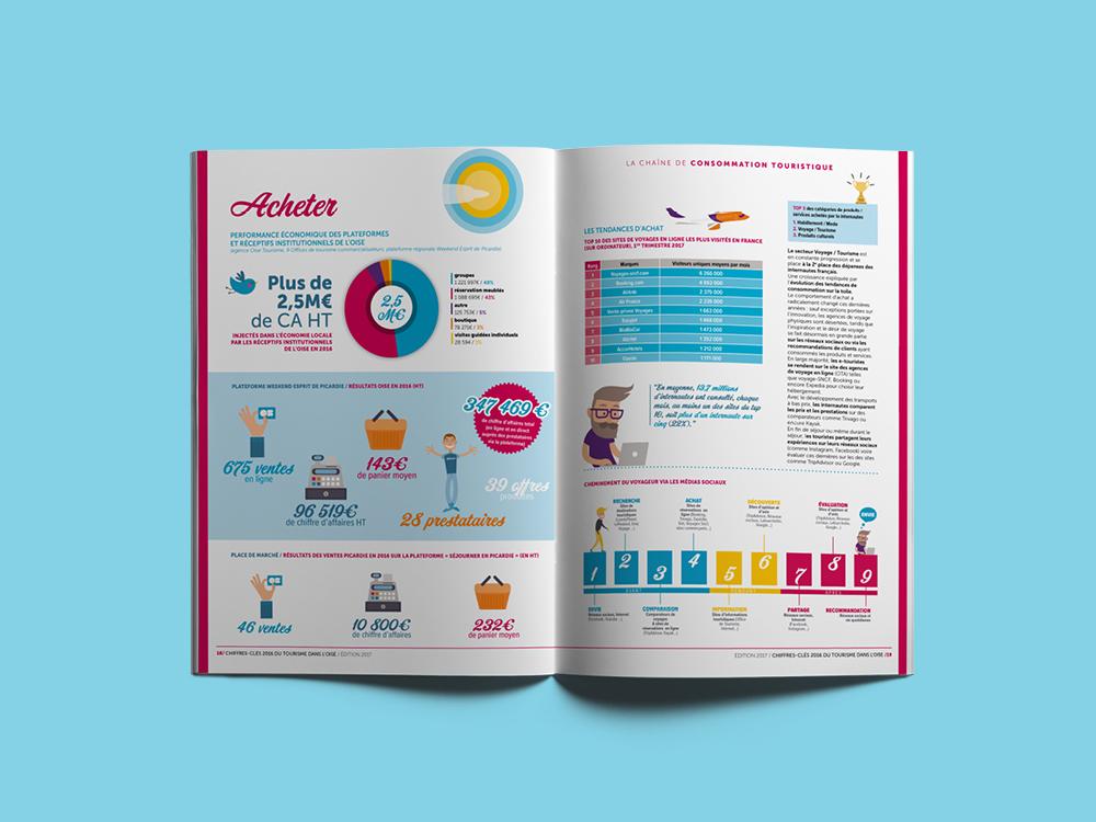 illustration, rapport d'activités, communication, design graphique, okowoko, tourisme, oise